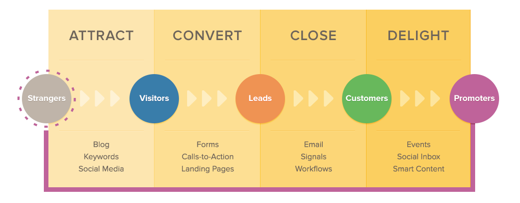 Inbound Marketing InfoGraphic from Hubspot.com