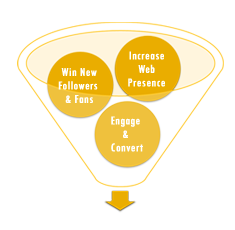 Internet Marketing Conversion Funnel